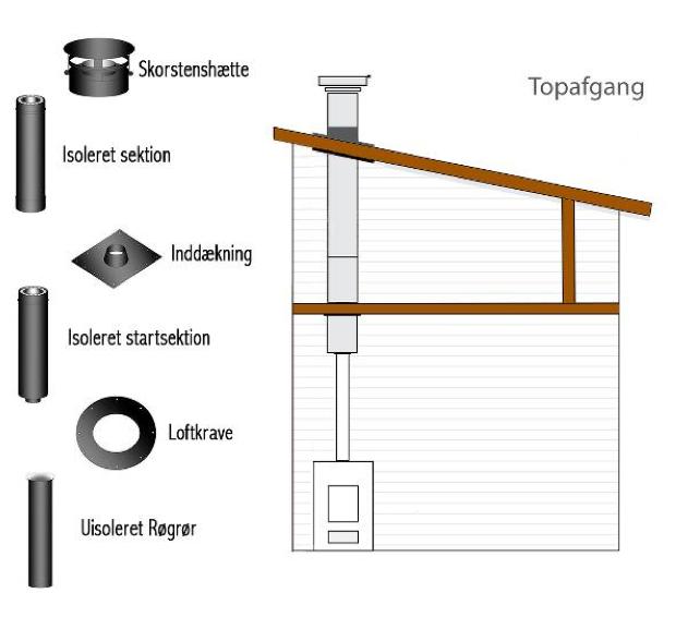 montering af indvendig skorsten