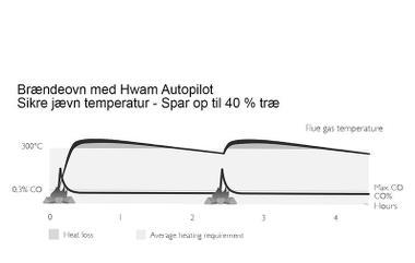 brændeovn med autopilot